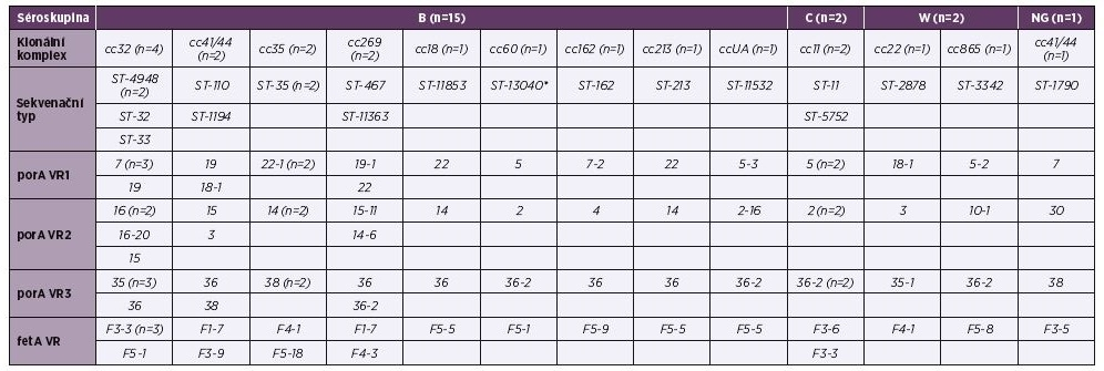 Tabulka 1. Molekulární charakterizace 20 izolátů IMO z roku 2015, ČR<br>Table 1. Molecular characteristics of 20 isolates from IMD from 2015, Czech Republic