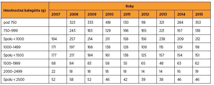 Perinatálna úmrtnosť (‰) novorodencov s nízkou pôrodnou hmotnosťou v SR v rokoch 2007–2015 [zdroj SGPS]