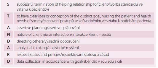 Tvorba standardu dle Standard nursing care: an asset (Danasu, 2007)