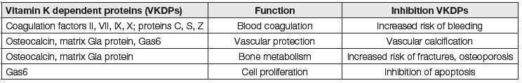 Function of vitamin K dependent proteins and its inhibition