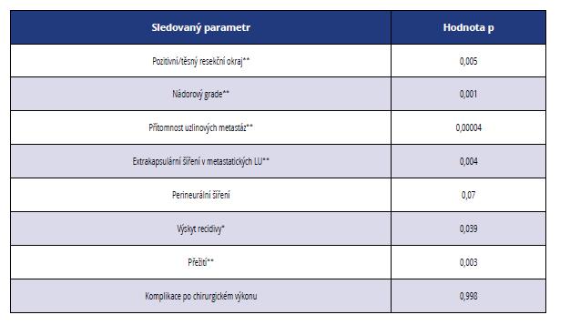 Statistická významnost vybraných histopatologických a klinicko-patologických parametrů ve vztahu ke stadiu nádorového onemocnění<br> *označuje statistickou signifikanci p < 0,05,<br> **označuje statistickou signifikanci p < 0,01<br> Tab. 6 Statistical significance of selected histopathological and clinical parameters in relation to the stage of cancer<br> *indicates statistical significance p < 0.05,<br> **indicates statistical significance p < 0.01