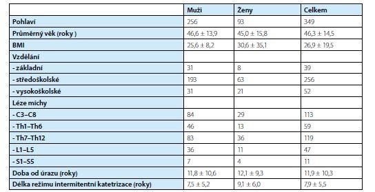 Demografické charakteristiky souboru pacientů<br> Tab. 1. Demography data of patients