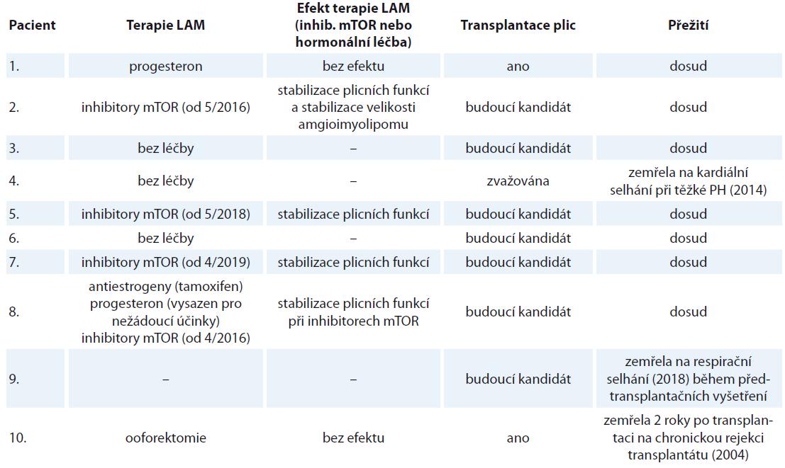 Charakteristika souboru deseti žen s lymfangioleiomyomatózou sledovaných na Klinice nemocí plicních a tuberkulózy FN Brno v letech 2002–2019 (pokračování tab. 1).