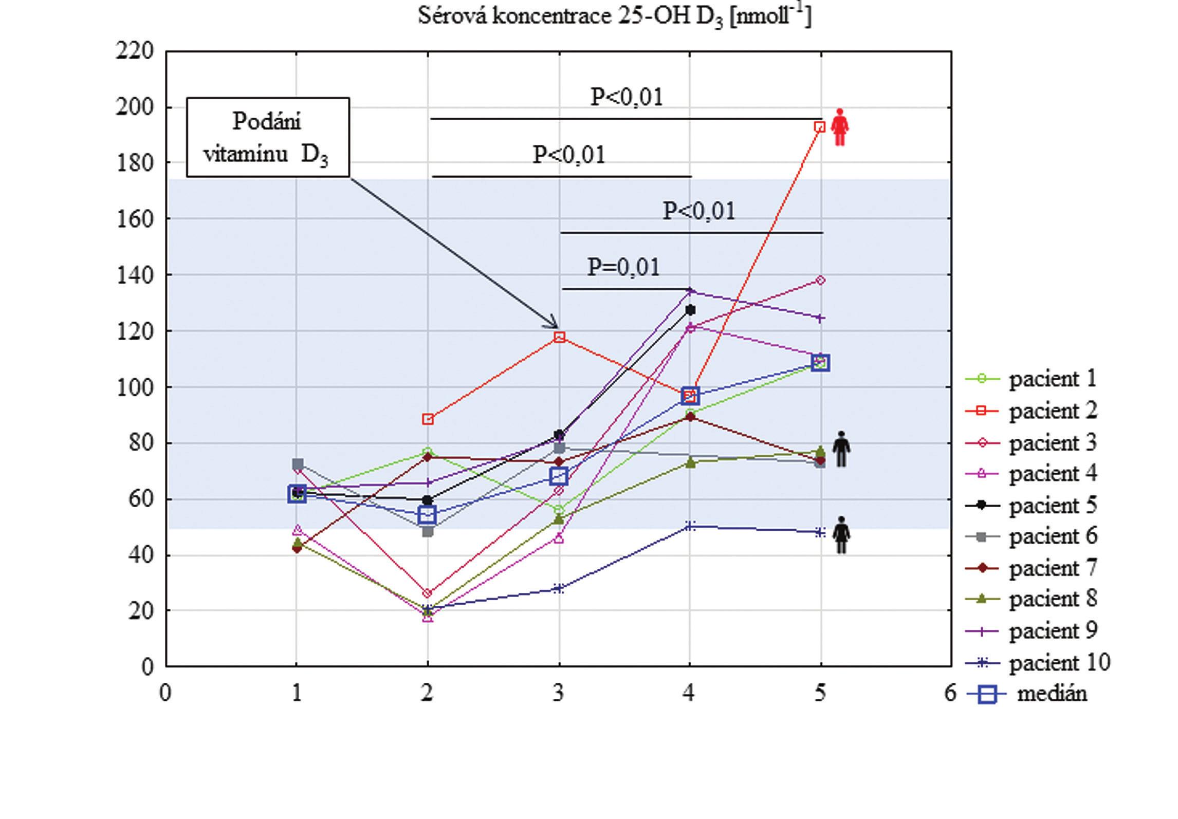 Sérové koncentrace 25-OH D3 u pacientů s RAS před terapií, v jejím průběhu a při ukončení terapie<br> Grapf 1 25-OH D3 serum levels in patients suffered by RAS before, during and after the therapy