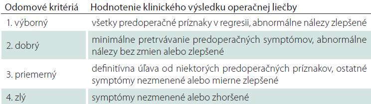 Hodnotenie výsledku operačnej liečby podľa Odomových kritérií. Upravené podľa [4].