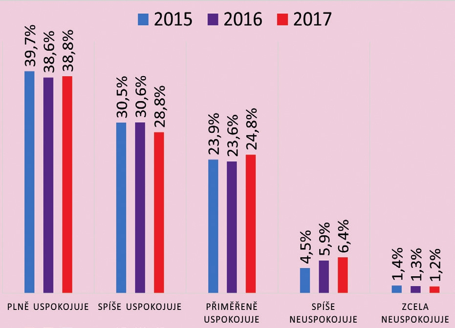 Vývoj spokojenosti občanů s péčí a časem, věnovaným jim praktickým lékařem (v %) (N = 1798 (2015), N = 1841 (2016), N = 1806 (2017))