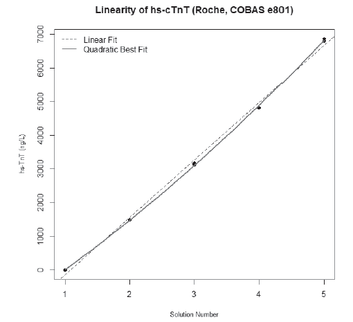 Linearity for hs-cTnT Roche. Value of σ/c was 1.2%