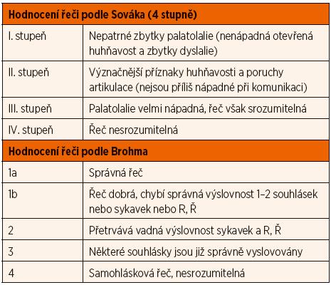 Klasifikační schémata palatolálií a srozumitelnosti řeči.