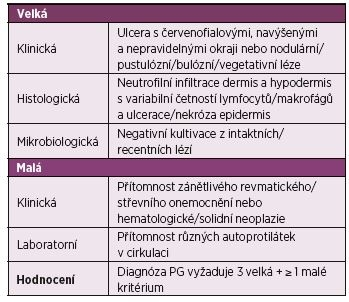 Diagnostická kritéria pyoderma gangrenosum (PG) 2017.