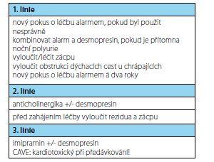 Zjednodušené shrnutí léčby rezistentní formy enurézy dle ICCS<br> Fig. 8. Simplified summary of resistant enuresis treatment by ICCS