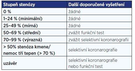 Doporučený způsob klasifikace stenózy koronárních tepen