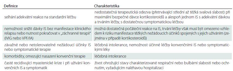 Nejčastěji používané charakteristiky refrakterní myasthenia gravis. Převzato z Mantegazza et al [25].