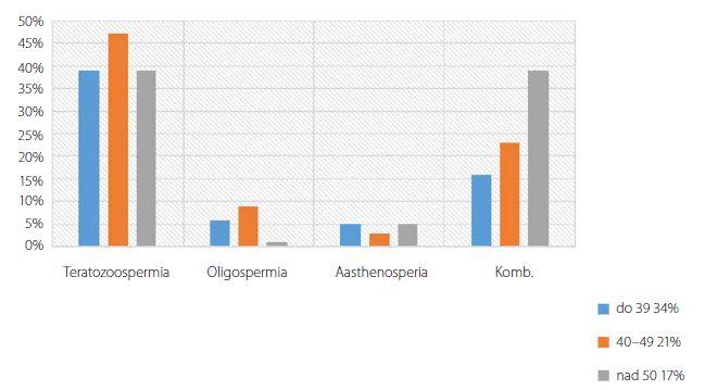 Vplyv veku na prítomnosť patológii (percentuálny podiel) v spermiograme rozdelený do 3 vekových skupín – do 39 rokov, 40-49 rokov, nad 50 rokov<br> Fig. 3. Age influence on the pathologies of spermiogram