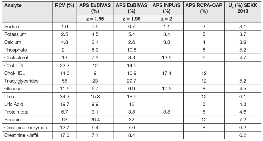 RCV and APS values, derived from biological variation according EuBIVAS