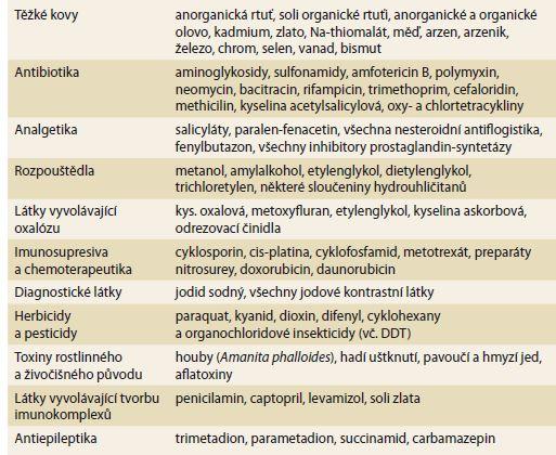 Nejčastější nefrotoxické a hepatotoxické látky.<br> Tab. 1. The most common nephrotoxic and hepatotoxic substances.