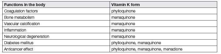 Overview of vitamin K functions in the body