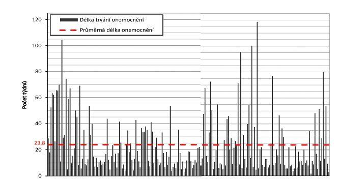 Délka trvání onemocnění, Creutzfeldtova-Jakobova nemoc, ČR 06/2000–06/2017<br> Figure 4. Disease length, Creutzfeldt-Jakob disease, CR, June/2000–June/2017