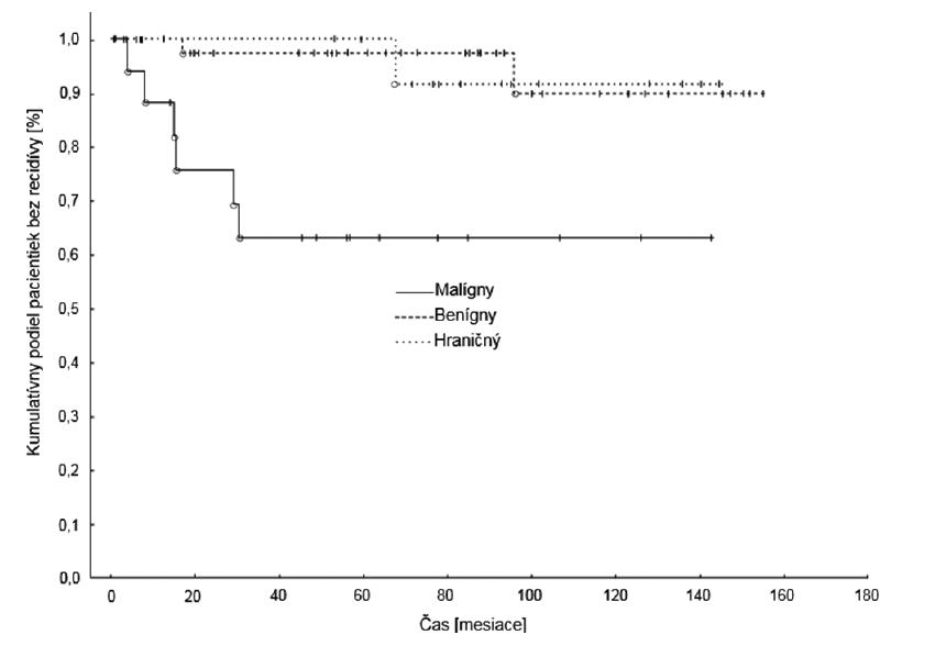 Recidívy benígnych, hraničných a malígnych fyloidných nádorov<br> Graph 2. The relapses of benign, borderline and malignant phyllodes tumours
