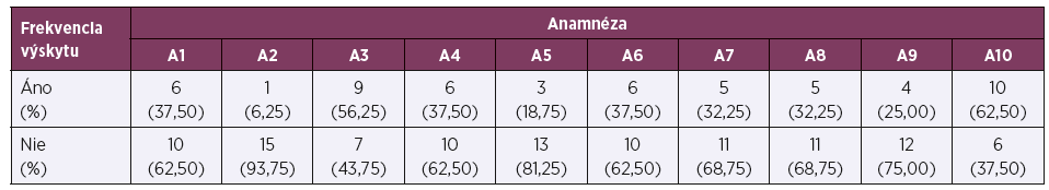 Výskyt anamnéz u sledovaných zamestnancov (n = 16)