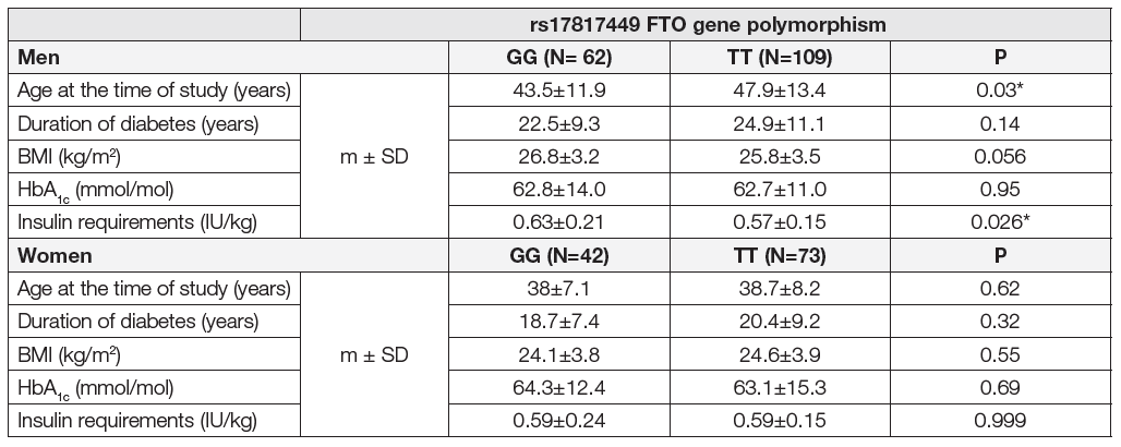Impact of the rs17817449 FTO gene polymorphism on selected parametres in type 1 diabetics.