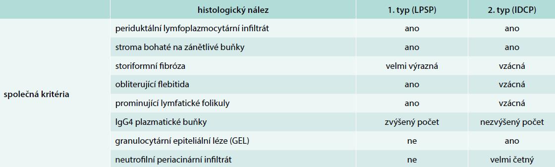 Diferenciální diagnostika AIP subtyp 1. a subtyp 2. dle histomorfologických znaků