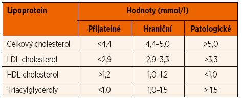 Hodnoty lipoproteinů u dětí.