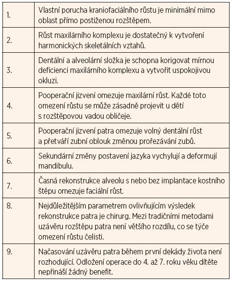 Rossovy teze o kraniofaciálním růstu u pacientů s rozštěpem patra.