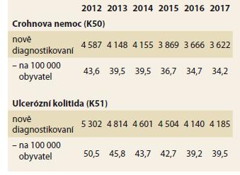 Odhad incidence* Crohnovy nemoci a ulcerózní kolitidy v české populaci.<br> Tab. 2. Estimation of the incidence* of Crohn's disease and ulcerative colitis in the Czech population.