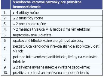 Všeobecné varovné príznaky pre primárne imunodeficiencie podľa Európskej spoločnosti pre imunodeficiencie (6).