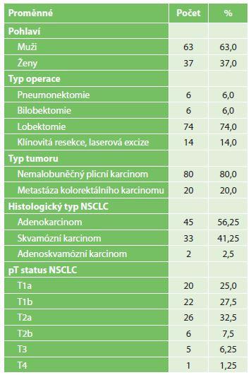 Charakteristiky souboru<br> Tab. 1: Patient characteristics