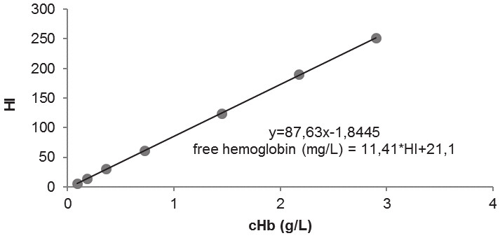 An equation for calculation of plasma free hemoglobin