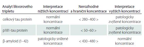 Konsenzuální doporučení referenčních rozmezí likvorového tripletu v ng/l k interpretaci výsledků z laboratoře Thomayerovy nemocnice v Praze.