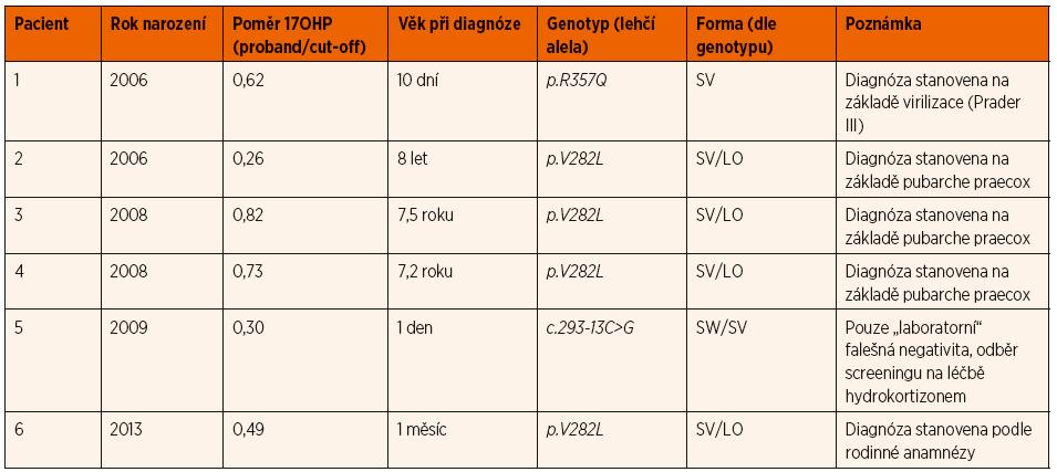 Přehled pacientů s deficitem 21-hydroxylázy, které novorozenecký screening v období 2006–2017 nedetekoval (známé falešně negativní nálezy).
