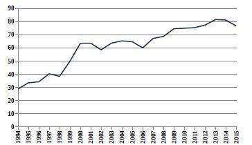 Relativní počty živě narozených dětí s vrozenou vadou v ČR (1994–2015) ze skupiny Q50–Q56 Vrozené vady pohlavních orgánů