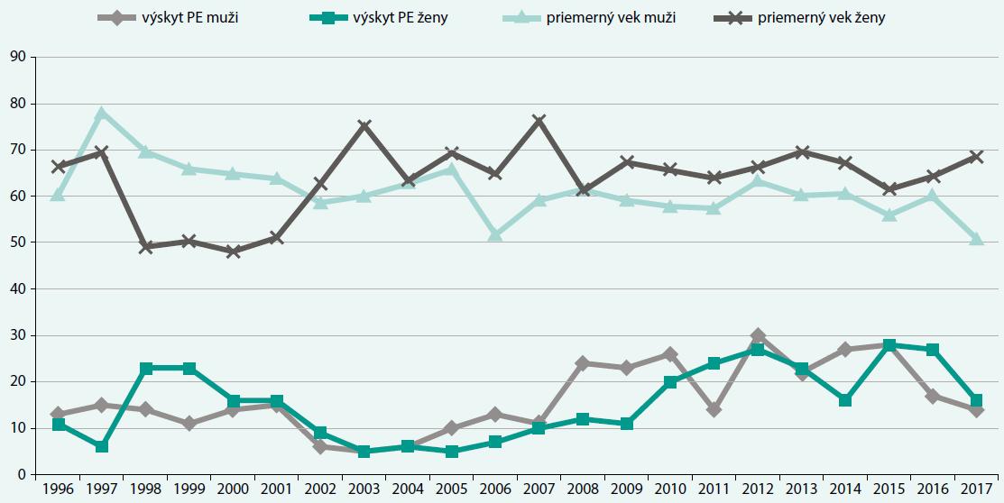 Výskyt pľúcnej embólie u mužov a žien v jednotlivých rokoch a ich priemerný vek