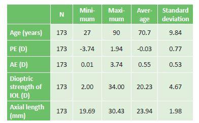 Descriptive statistics of cohort