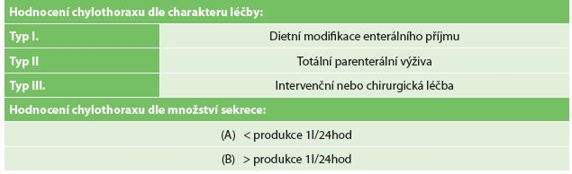 Hodnocení chylothoraxu dle Mezinárodního konsenzu ke standardizaci a sběru dat komplikací spojených s resekcí jícnu (Low 2015)<br> Tab. 1: Grading and evaluation of the severity of chylothorax according to the International Consensus on Standardization of Data Collection for Complications Associated with Esophagectomy (Low 2015)