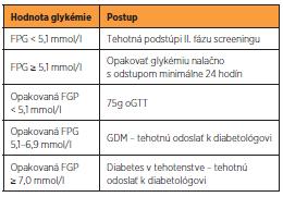 Diagnostický postup I. fázy