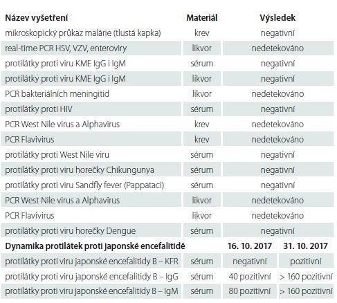 """Přehled relevantních mikrobiologických vyšetření. V rámci panelu """"PCR bakteriální meningitidy"""" prokazovány následující bakterie: <i>Neisseria meningitidis, Haemophilus influenzae b, Streptococcus pneumoniae, Listeria monocytogenes.</i>"""