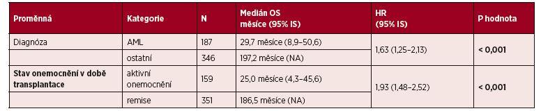 Vliv vybraných klinických parametrů na OS: multivariční analýza