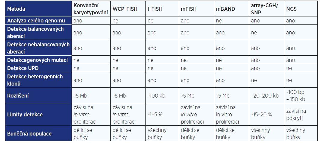 Srovnání genetických vyšetřovacích metod