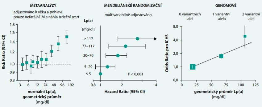 Lp(a) je nezávislý, kauzální, geneticky podmíněný rizikový faktor KVO. Epidemiologické studie, metaanalýzy, mendeliánské randomizační a genomové studie prokazující, že geneticky dané zvýšení lipoproteinu (a) [Lp(a)] zvyšuje riziko kardiovaskulárních onemocnění (CardioVascular Disease – CVD), zejména akutního infarktu myokardu. Upraveno podle [7,13,15]