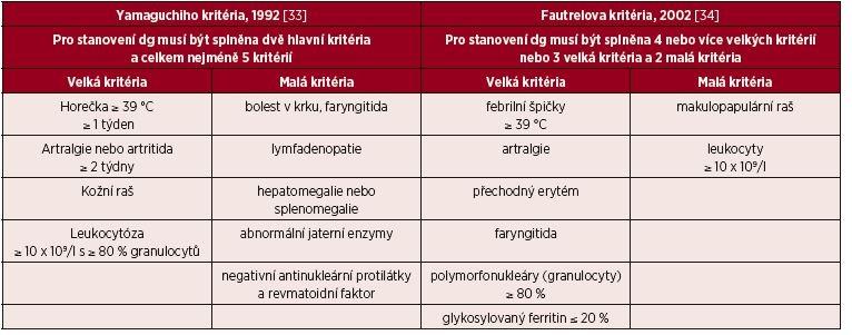 Dvě nejčastěji používaná diagnostická kritéria Stillovy nemoci
