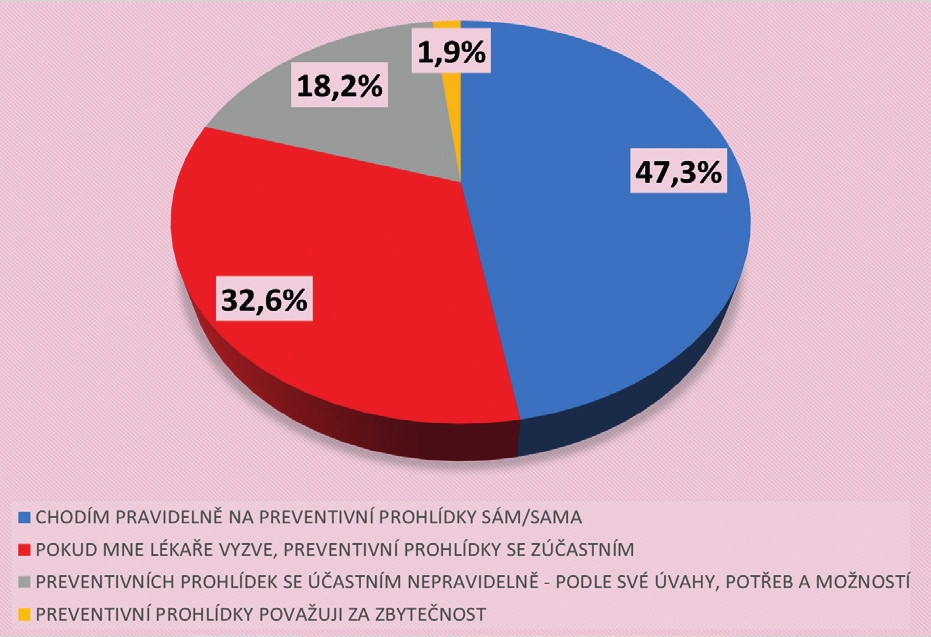 Postoj občanů k pravidelným preventivním prohlídkám (N = 1806)