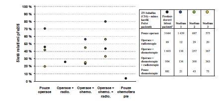 5leté relativní přežití karcinomu žaludku (mimo kardii) dle typu léčby a stadia onemocnění, období 2004−2013<br> Graph 7: Five-year relative survival rate for stomach cancer (excluding the cardia), based on the type of treatment and disease stage in the years 2004−2013