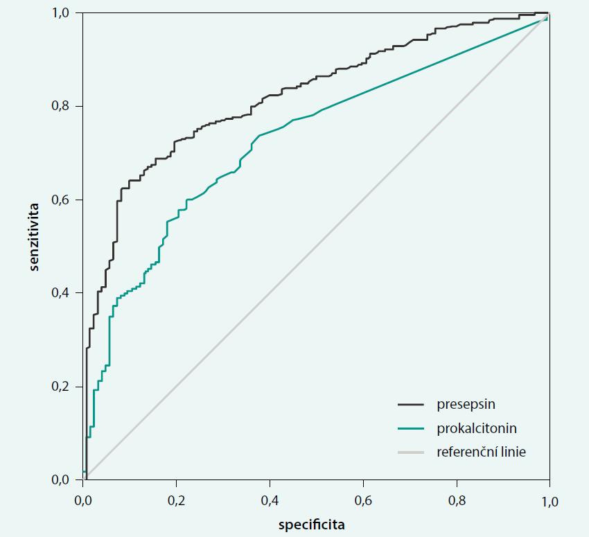 ROC (Receiver Operating Characteristic Curve) - grafické vyjádření diagnostických schopností poměru senzitivity a specificity