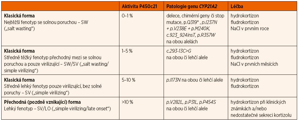Dělení pacientů s deficitem 21-hydroxylázy podle fenotypové formy onemocnění, odpovídající zbytkové aktivitě 21-hydroxylázy (enzym P450c21) a patologii v genu pro P450c21 (CYP21A2), je použito aktuální genetické označení mutací platné od roku 2018 [1, 2].