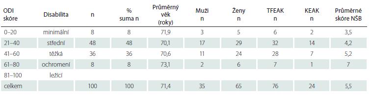 Výsledky po roztřídení podsouboru seniorů podle indexu ODI.