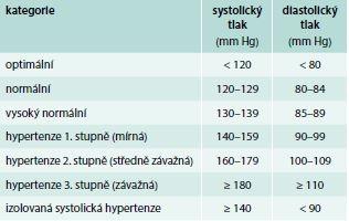 Definice a klasifikace krevního tlaku podle měření v ordinaci
