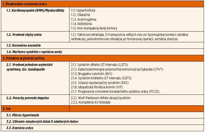 Ochorenia s rizikom NKS u detí a mladých dospelých (0–35 r.).